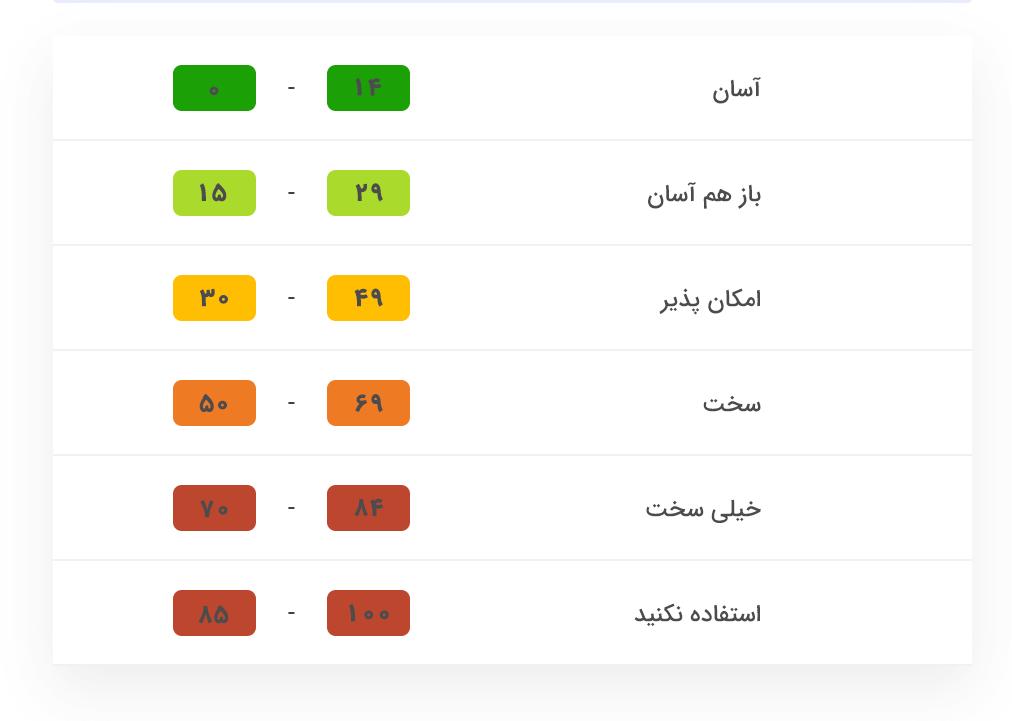 صفحه¬ ی نتایج موتور جستجو (SERP)