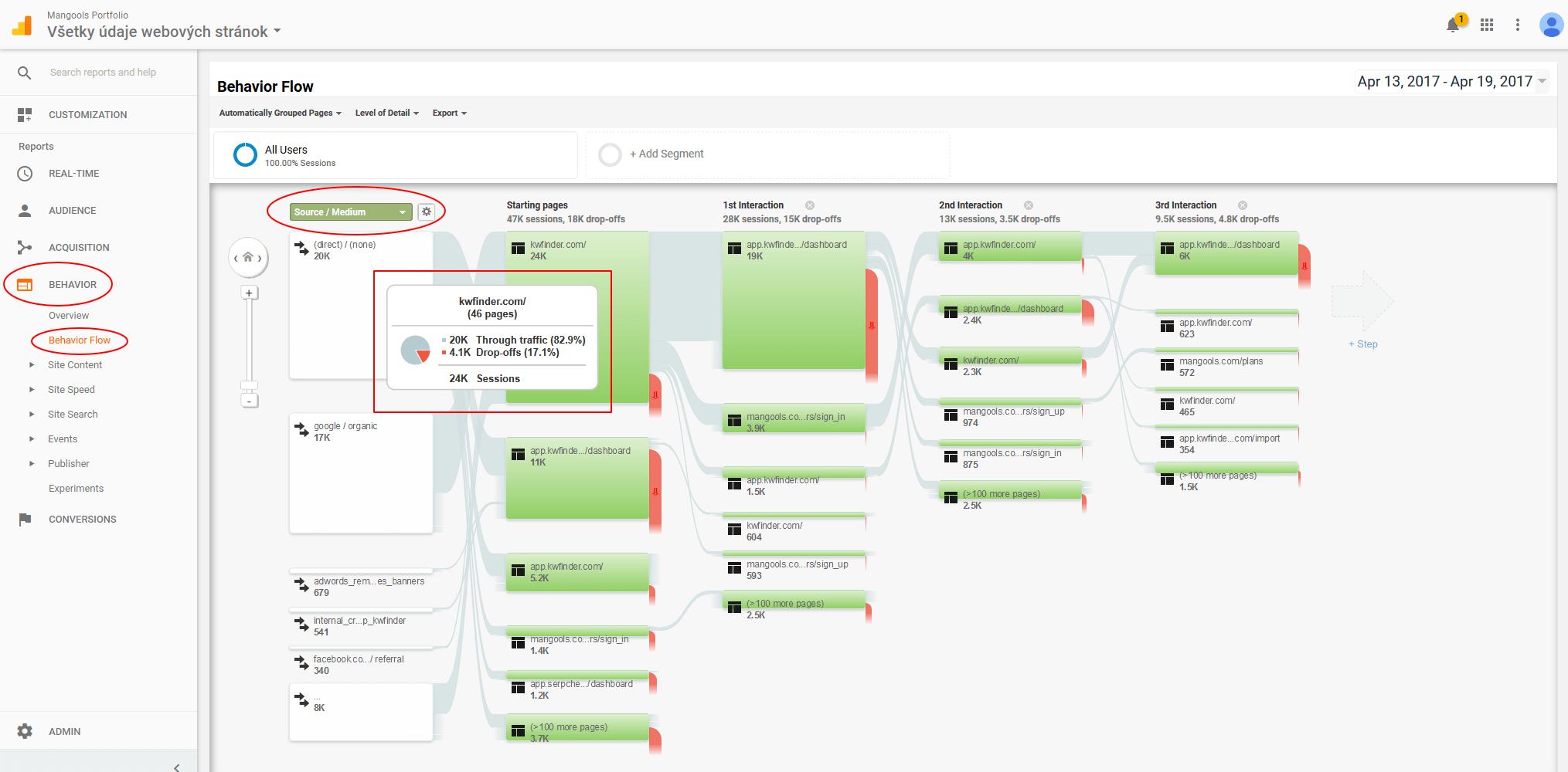 گزارش جریان رفتار کاربر در Google Anaytics