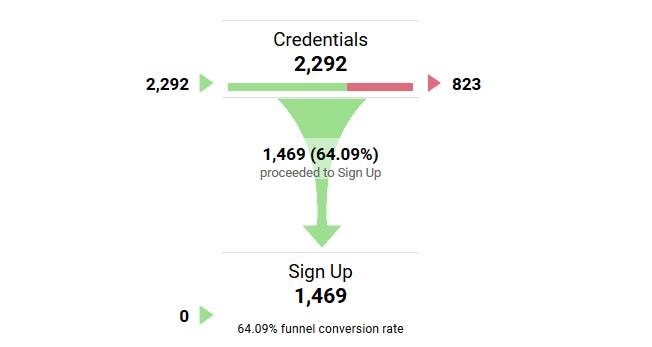 گزارش قیف فروش در Google Analytics